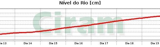 rio canoinhas 20150719 20