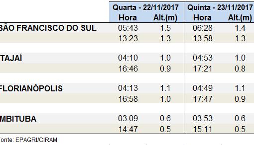 21.11.2017 Pico Maré